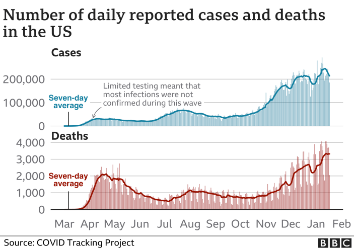 Chart showing US cases and deaths. Updated 18 Jan